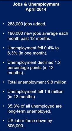 April unemployment fell.