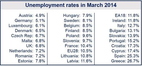 March Eurozone unemployment fell