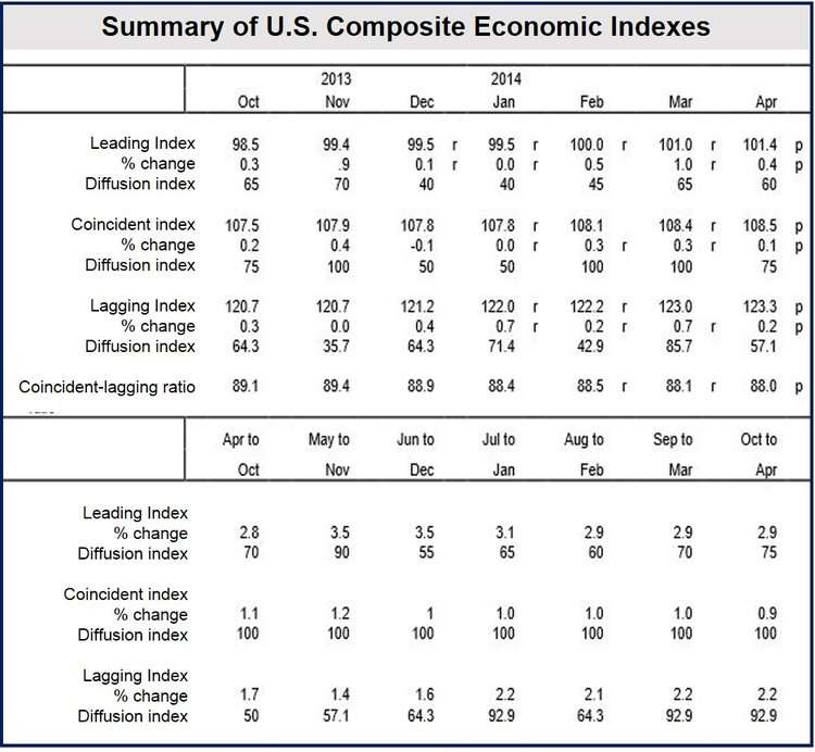US economic outlook