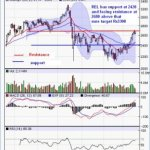 Reliance Industries Limited (RIL) – Technical Analysis
