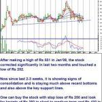 Pyramid Saimira Theatre Ltd : Stock Analysis and Buy Call