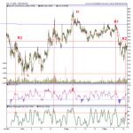 Bharti Airtel Trading Near Major Resistance