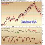 Crude trading near major resistance