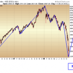 Bull Market and Bear Market Primary Trend Cycles