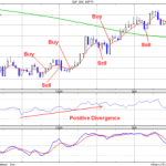 Nifty Intraday Notes Using 5 EMA + 2 Period RSI