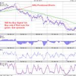 Nifty Positional Longs/Shorts Charts