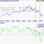 Twiggs Money Flow indicator warns a trend reversal in Sensex