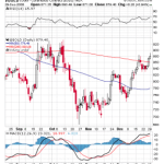 Bullish Gold – Breaks 200 MA