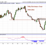 Nifty Hourly charts and resistance zone