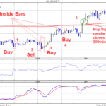 Failed Intraday Nifty Trades and an Unusal Traders Behavior