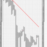 Long Tail Down Pattern in Dow P&F Charts on 15th JAN 2009
