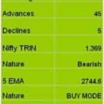 Nifty Trend update for 28th Jan 2008
