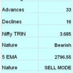 Nifty Trend Update for 3rd Feb 2009