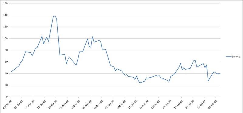 Smart Money Ratio Smr Indicator