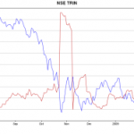 Nifty and 10 day SMA of TRIN
