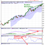 Momentum Divergence in Nifty Hourly Charts