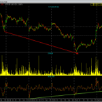Aban Offshore and Positve momentum Divergence