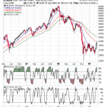 Nifty View for Short term