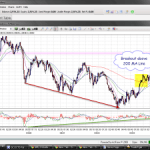 Divergence Always before a breakout