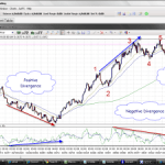Nifty Hourly Charts Indicate Correction in upcoming sessions