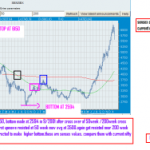 Sensex 2000-2001 charts in resemblence with currently Nifty Weekly levels