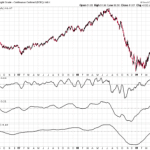 Simple Slope indicator for Investors to know the current trend