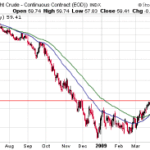 Will Crude Test $68 Levels