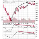 Slope Indicator Update for Dow Jones
