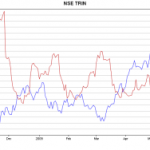 Trin easing from Oversold Levels
