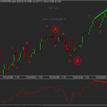Simple 5-3-5 Elliot Wave Patterns in Nifty Futures 15 minute charts