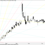 GANN Chart for Bearish Bharti