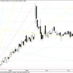 GANN Chart for Bearish Bharti