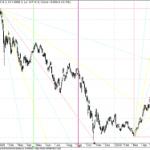 Sensex Long Term GANN Chart