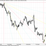 Nifty Hourly Charts – Gann Charts