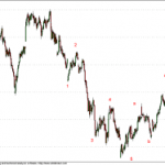 Nifty Futures Elliot Pattern in 15 min charts