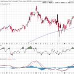 Dow to Outperform Sensex??