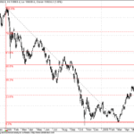 TWO important Fibo Values to Watchout in Sensex