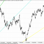 Zooming into Nifty Gann Charts