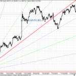GANN Speculation for Nifty Continues
