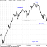 Possible Head and Shoulders Pattern in Nifty
