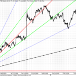 Caution : Nifty nears GANN Support Zone