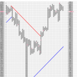 4350 is the Key Support for Nifty : P&F Charts