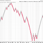 Renko Charts for Nifty : Best Trend Indicator