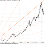 Intresting GANN FAN Chart for Sensex
