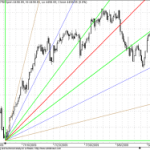 Shorter Term GANN Charts Update