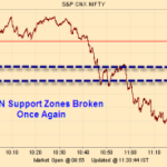 GANN Support Zone Broken Once again