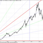 GANN Charts for Sensex – Overview