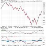 Renko Charts for Hang Seng