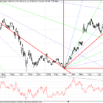 GANN Chart Update for Sensex