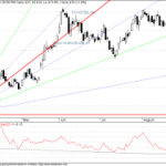 Tata Steel Breaks GANN Support